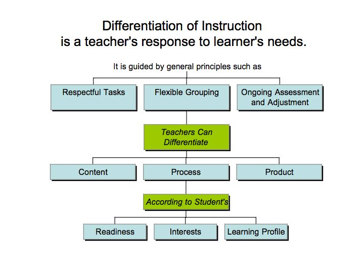 differentiated instruction One concept that higher education should borrow from k-12 educators is differentiated instruction this is the notion – rooted in the one-room schoolhouse – that multiple forms of learning can take place simultaneously in a single classroom differentiated instruction addresses differences in student.